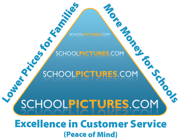 SchoolPictures Quality, Value, and Service Triangle